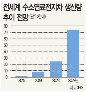 """""""2027년 수소차 시장점유율 0.1%"""" 수소차 집중 현대차 날벼락"""